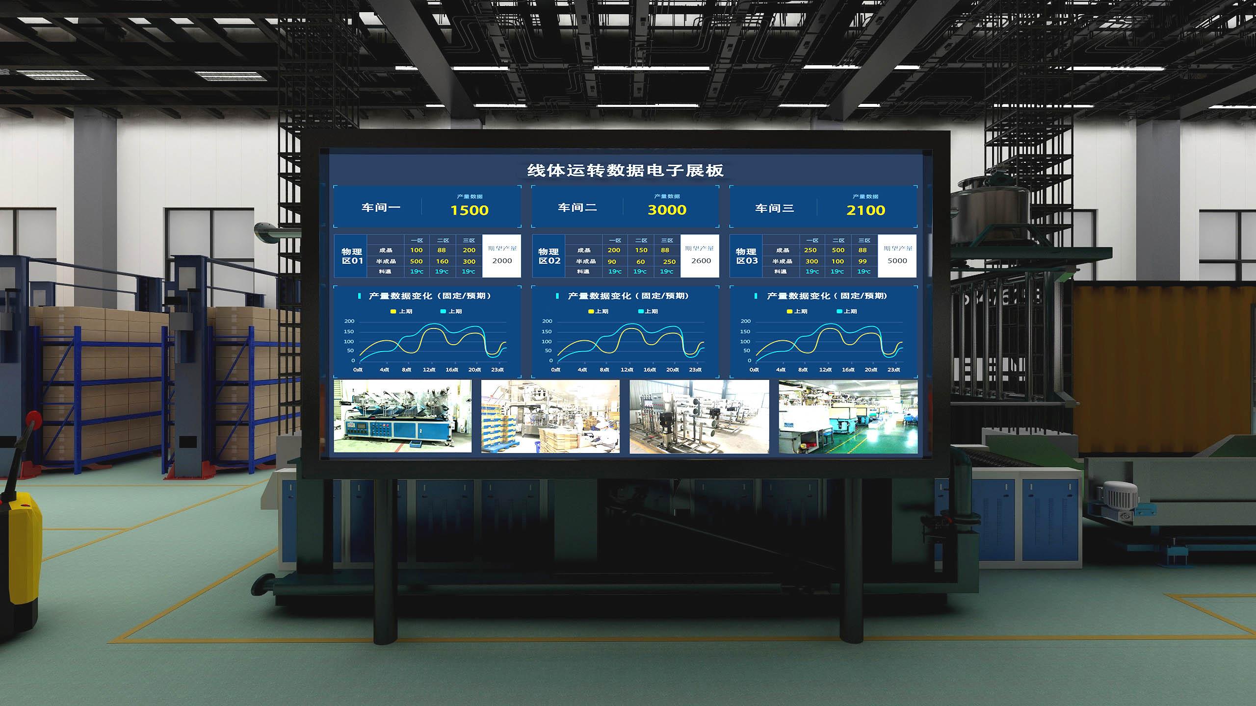 某大型集团公司智慧工厂(LED电子展板)项目案例